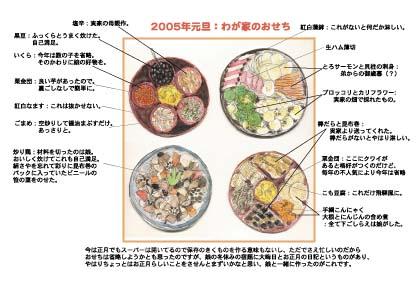 2005osechi.jpg